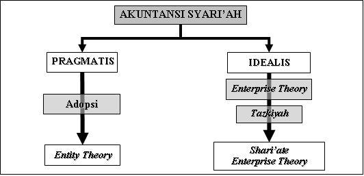 Akuntansi Syariah Bagian Satu Tazkiyah Peradaban
